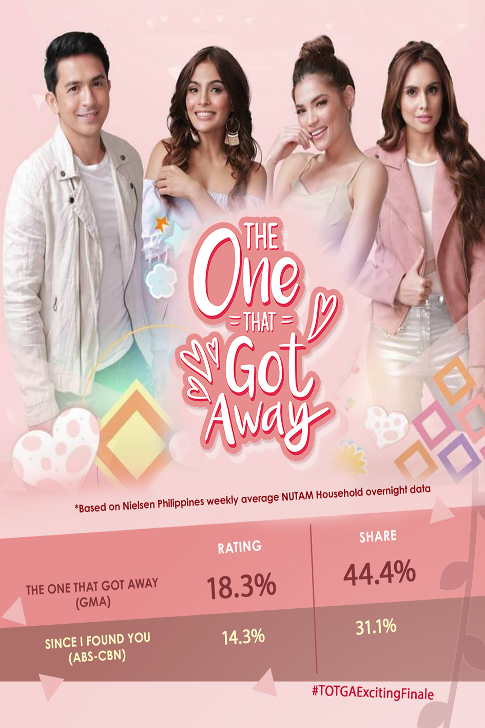 The One That Got Away [2018 Philippines Series] 88 episodes END (8) Romance, Drama